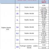 دتکتور تیوب سولفور دی اکسید - کد 5LC - رنج 0.1 تا